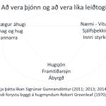 Þjónandi forysta í hnotskurn.  Þriggja þátta líkan um þjónandi forystu